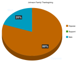 Belmont Study Finds 80% of Family Opposes Thanksgiving Lunch in Hendersonville